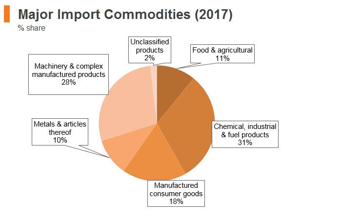 Graph: Bulgaria major import commodities (2017)
