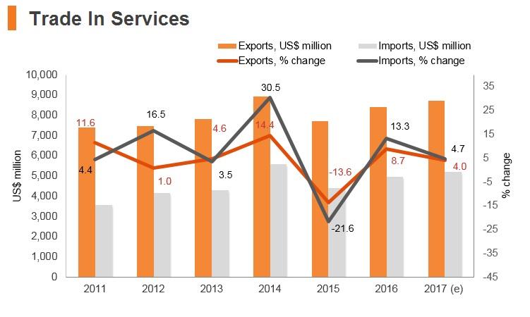 Graph: Bulgaria trade in services