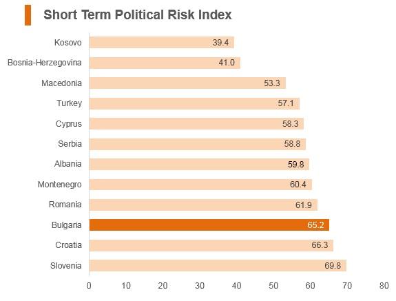 Graph: Bulgaria short term political risk index