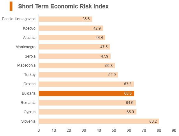Graph: Bulgaria short term economic risk index