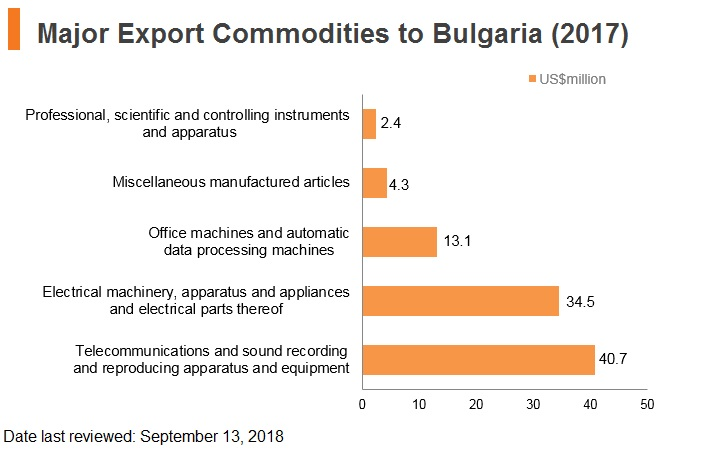 Graph: Major export commodities to Bulgaria (2017)