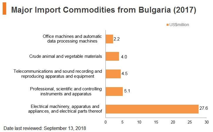 Graph: Major import commodities from Bulgaria (2017)