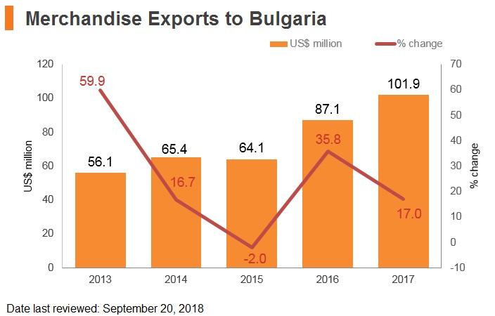Graph: Merchandise exports to Bulgaria