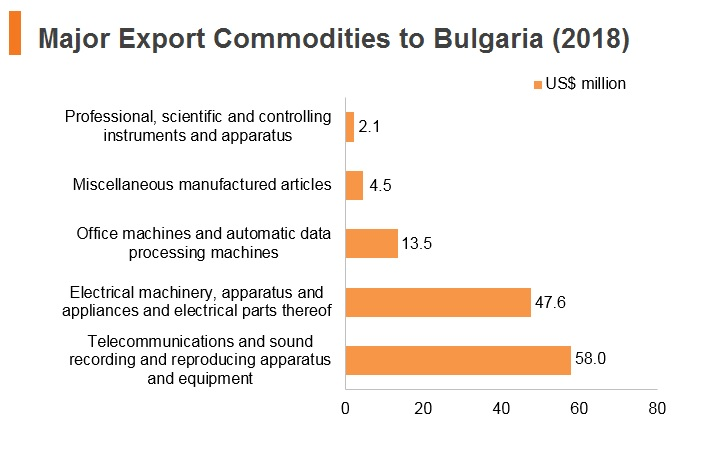 Graph: Major export commodities to Bulgaria (2018)