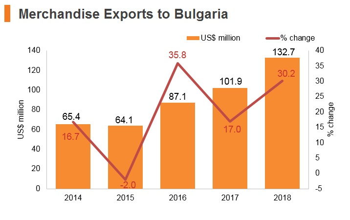 Graph: Merchandise exports to Bulgaria