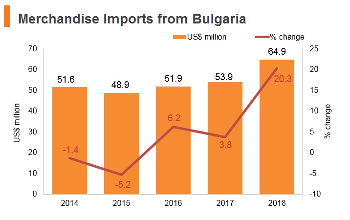Graph: Merchandise imports from Bulgaria