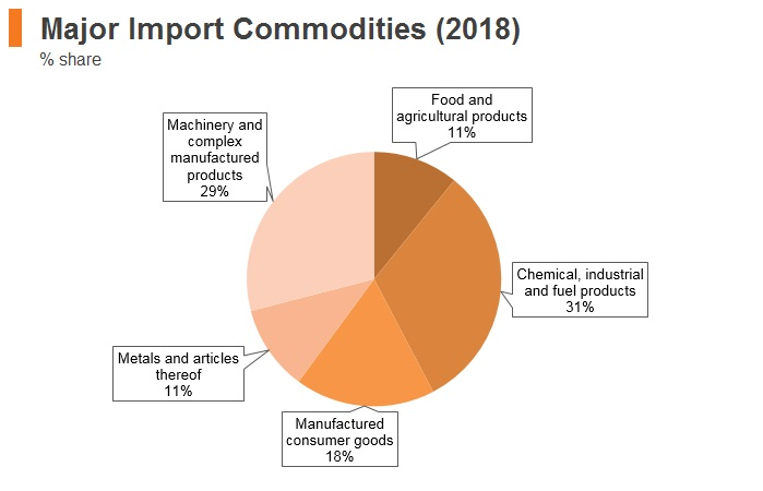 Graph: Bulgaria major import commodities (2018)