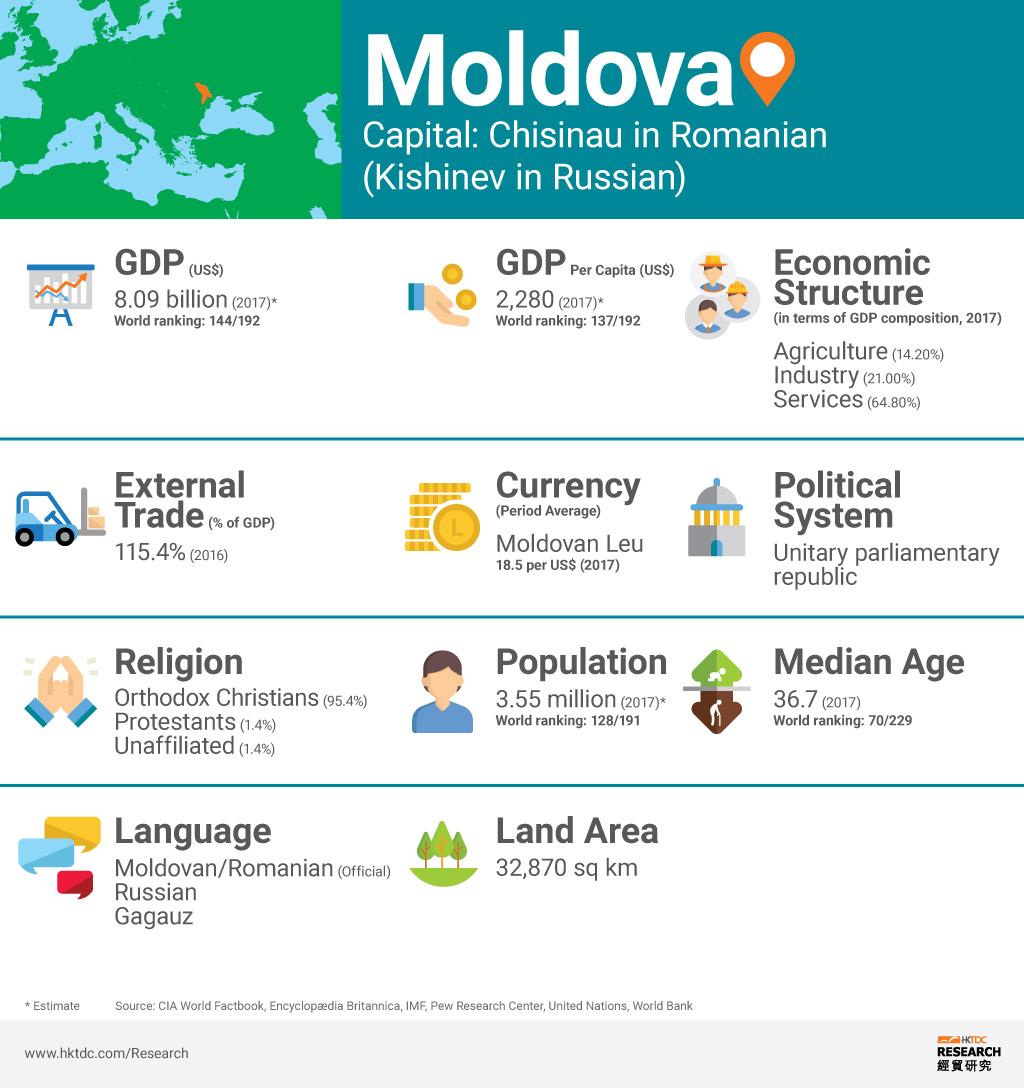 Picture: Moldova factsheet