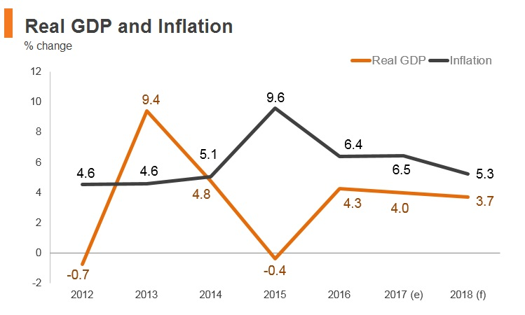 Graph: Moldova real GDP and inflation