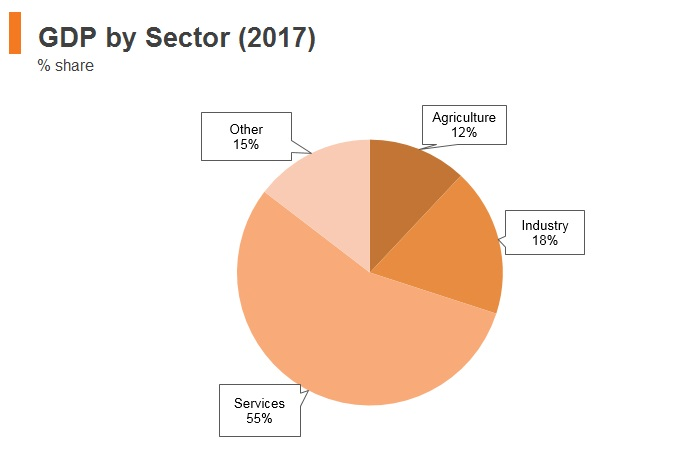 Graph: Moldova GDP by sector (2017)