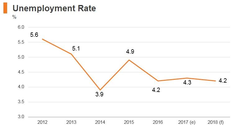 Graph: Moldova unemployment rate