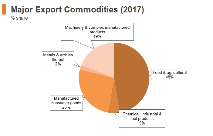 Graph: Moldova major export commodities (2017)