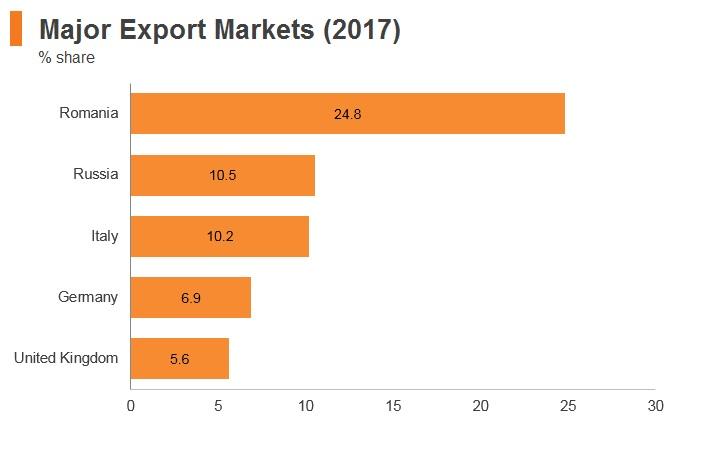 Graph: Moldova major export markets (2017)
