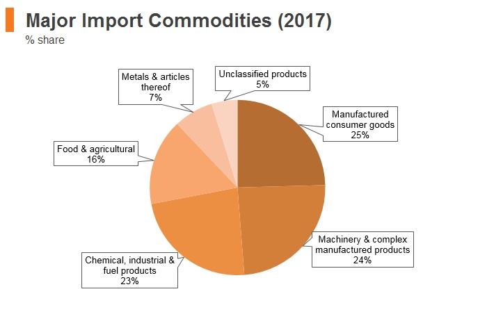 Graph: Moldova major import commodities (2017)