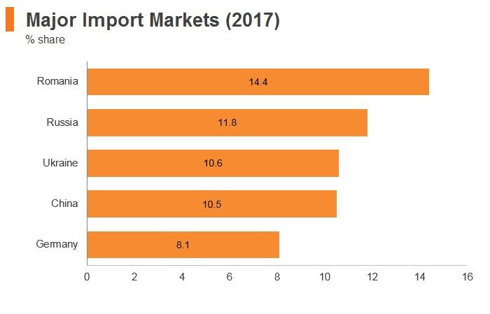 Graph: Moldova major import markets (2017)