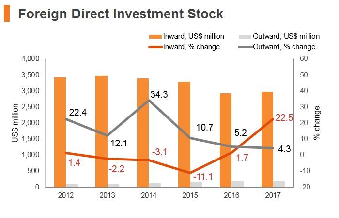 Graph: Moldova FDI stock