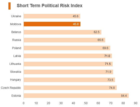 Graph: Moldova short term political risk index