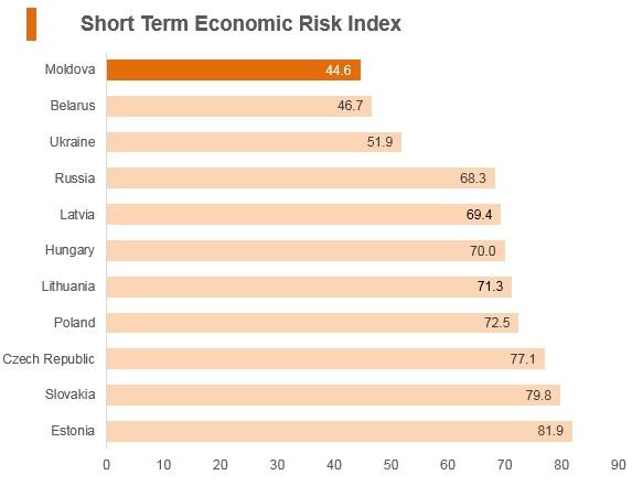 Graph: Moldova short term economic risk index