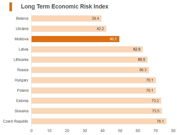Graph: Moldova long term economic risk index