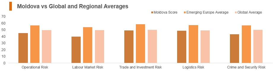 Graph: Moldova vs global and regional averages