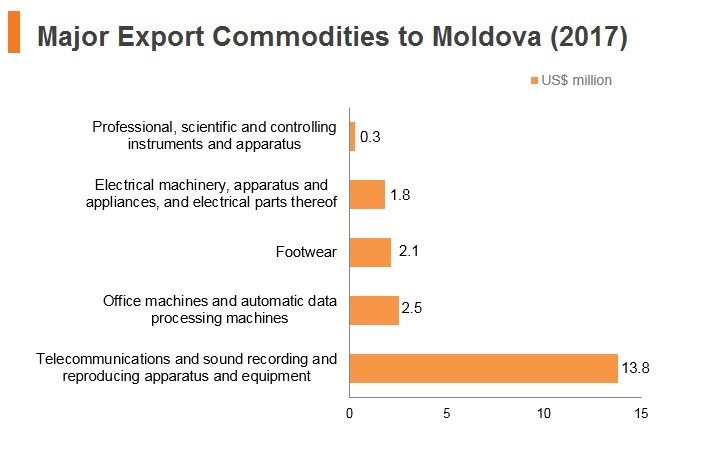 Graph: Major export commodities to Moldova (2017)