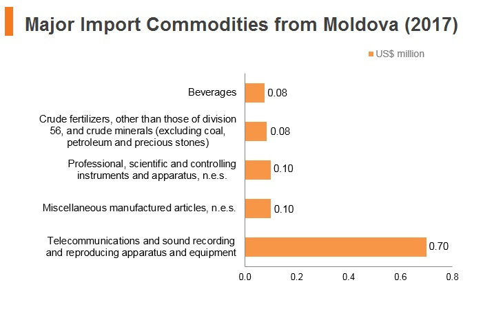 Graph: Major import commodities from Moldova (2017)