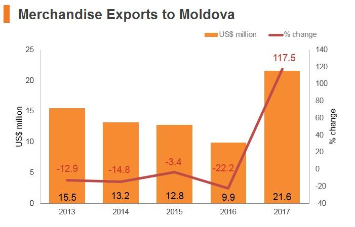 Graph: Merchandise exports to Moldova