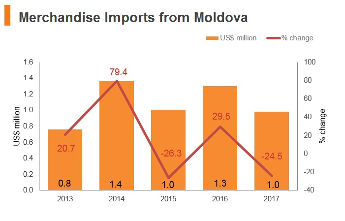Graph: Merchandise imports from Moldova