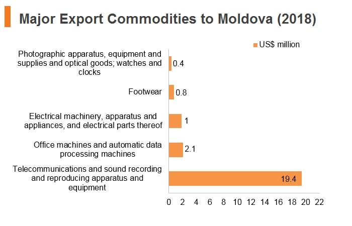 Graph: Major export commodities to Moldova (2018)