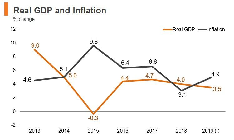 Graph: Moldova real GDP and inflation