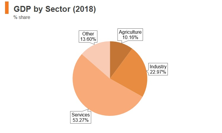 Graph: Moldova GDP by sector (2018)