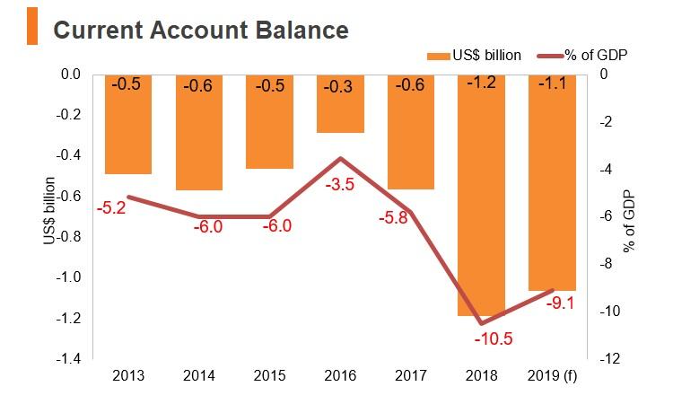 Graph: Moldova current account balance