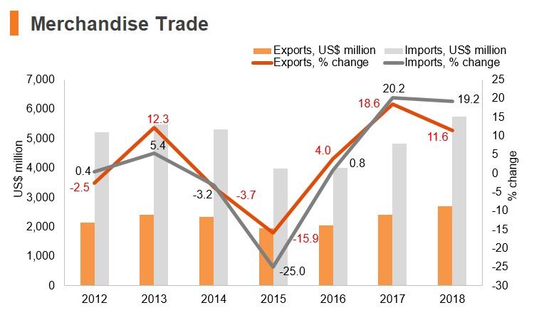 Graph: Moldova merchandise trade