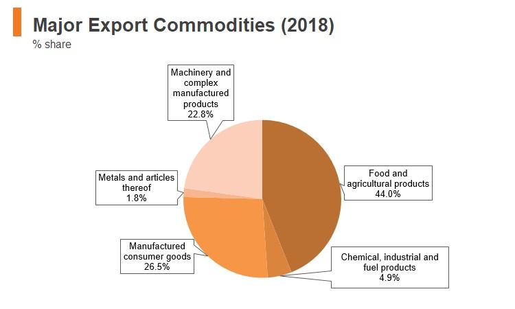 Graph: Moldova major export commodities (2018)