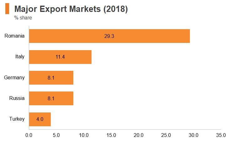 Graph: Moldova major export markets (2018)