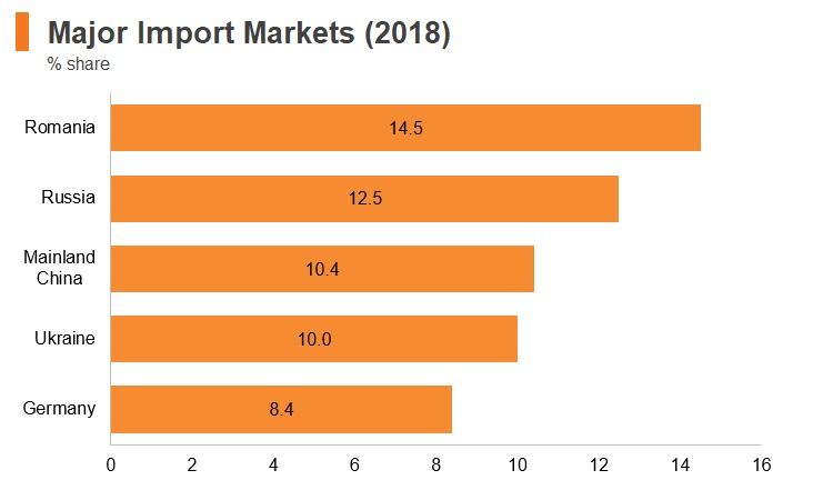 Graph: Moldova major import markets (2018)