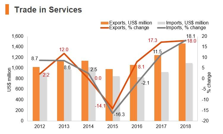 Graph: Moldova trade in services