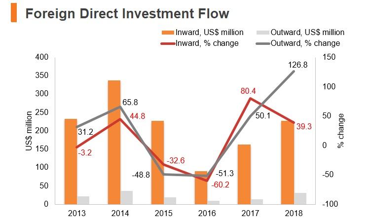 Graph: Moldova FDI flow