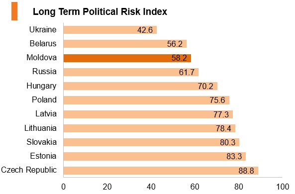 Graph: Moldova long term political risk index
