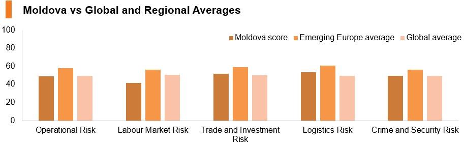 Graph: Moldova vs global and regional averages