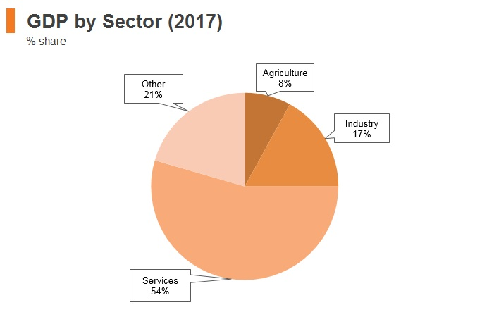Graph: Montenegro GDP by sector (2017)