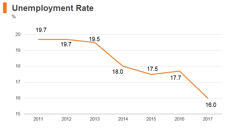 Graph: Montenegro unemployment rate