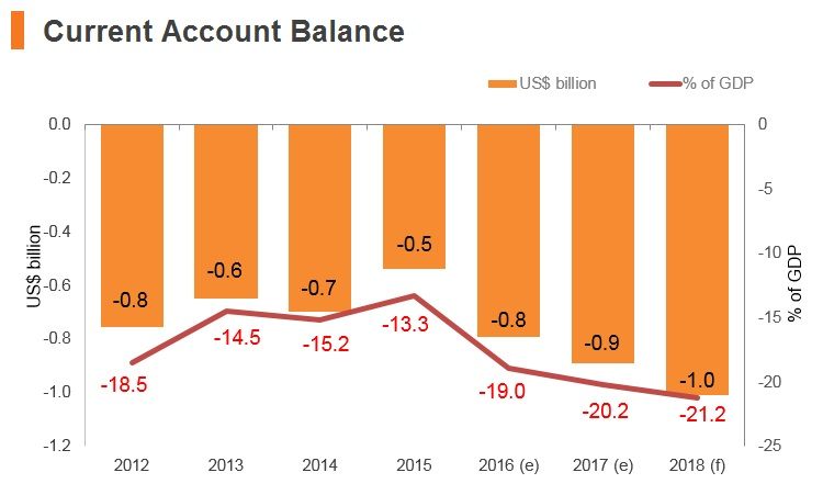 Graph: Montenegro current account balance