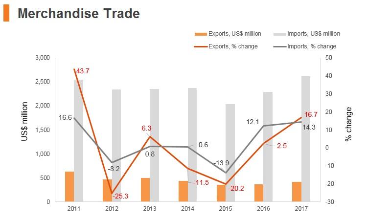 Graph: Montenegro merchandise trade