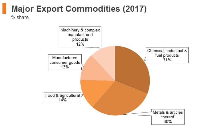 Graph: Montenegro major export commodities (2017)