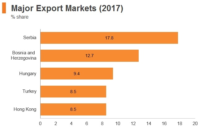 Graph: Montenegro major export markets (2017)