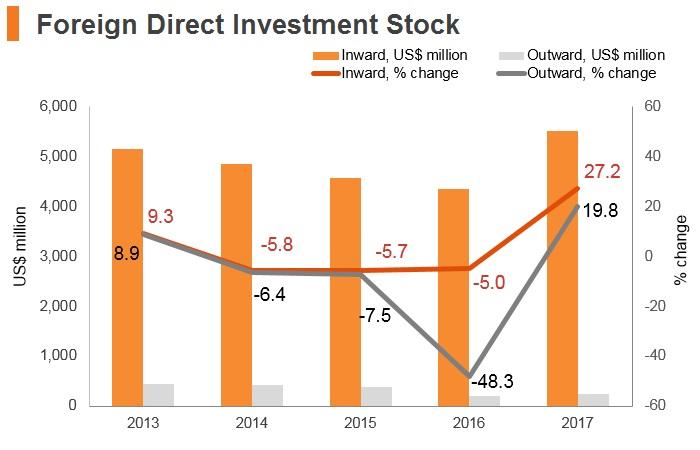 Graph: Montenegro FDI stock