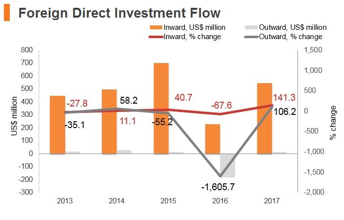 Graph: Montenegro FDI flow