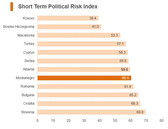 Graph: Montenegro short term political risk index