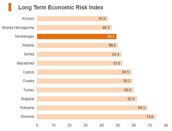Graph: Montenegro long term economic risk index